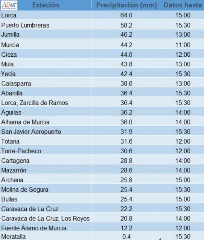 Updated rainfall figures for Tuesday and Wednesday: Lorca tops the charts!
