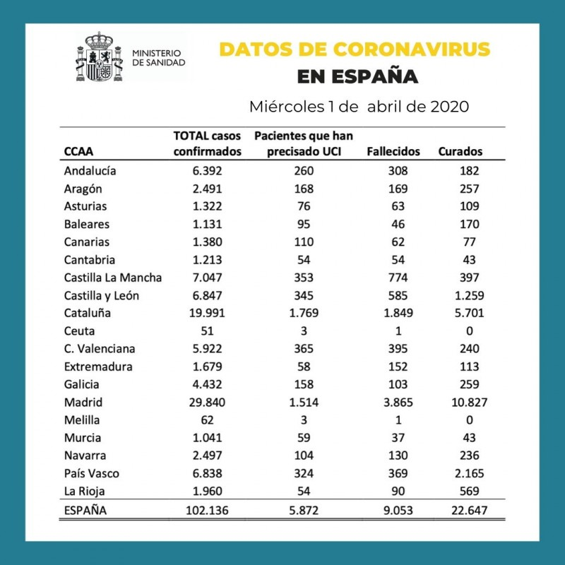 <span style='color:#780948'>ARCHIVED</span> - 1st April Spanish cases of Covid-19 exceed 100,000 and 9,000 deaths