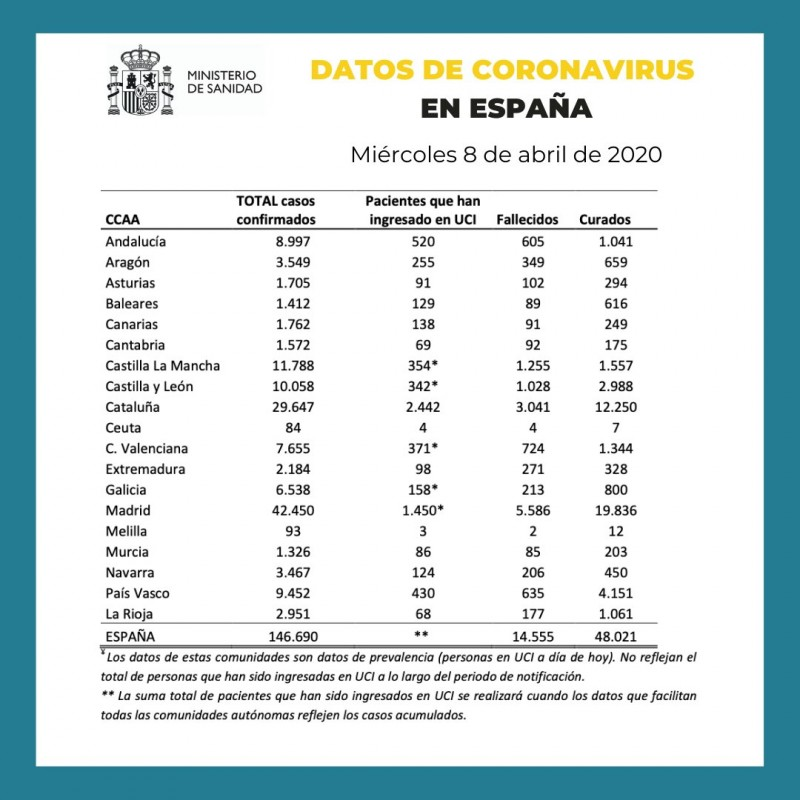 <span style='color:#780948'>ARCHIVED</span> - 8th April coronavirus update in Spain: 757 new deaths and over 6,000 more cases confirmed