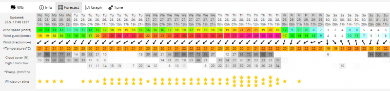 <span style='color:#780948'>ARCHIVED</span> - Windsurfing and kitesurfing looking great all this week on the Mar Menor Murcia