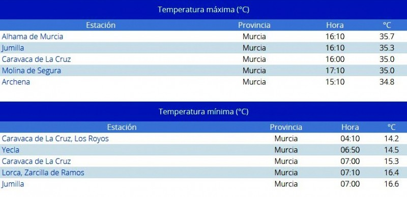 <span style='color:#780948'>ARCHIVED</span> - Alhama de Murcia was hottest place in Murcia on Sunday with 35 degrees