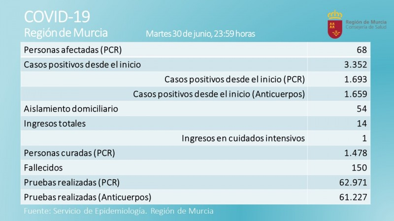 Wednesday Covid Murcia; six new positives bring active cases up to 68