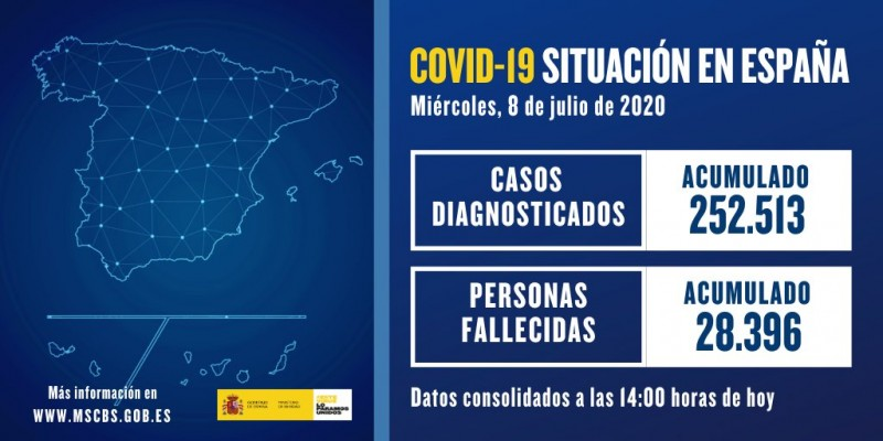<span style='color:#780948'>ARCHIVED</span> - Spanish Covid data Weds. 8th July; significant rise in infections to 257