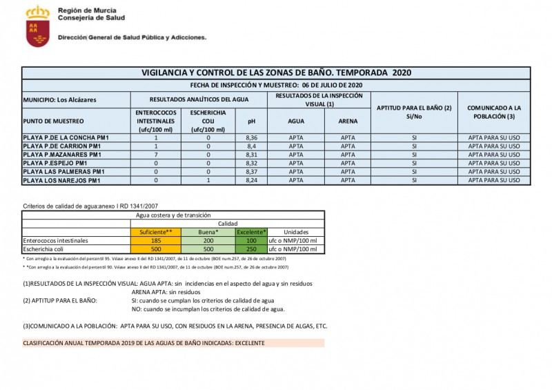 <span style='color:#780948'>ARCHIVED</span> -  Water quality Mar Menor; 2 beaches not suitable for bathing