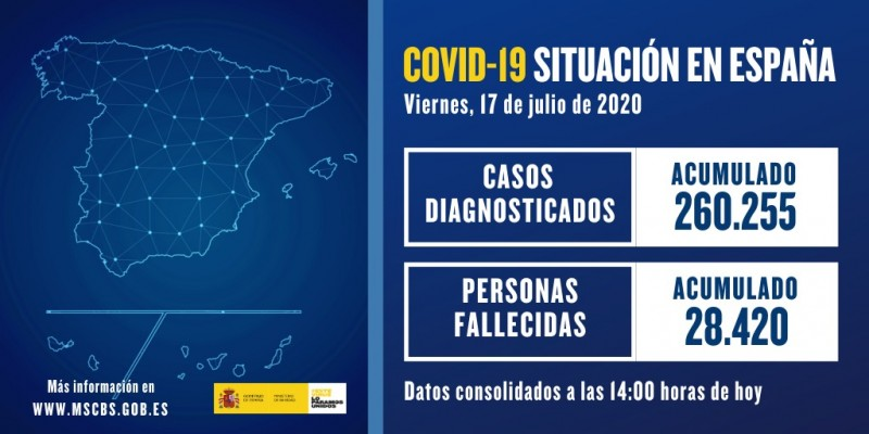 <span style='color:#780948'>ARCHIVED</span> - 628 new Covid cases in Spain on Friday