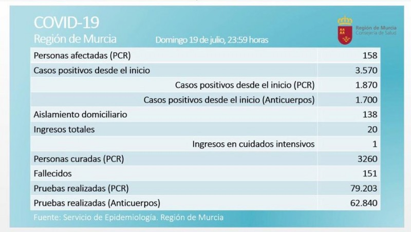 <span style='color:#780948'>ARCHIVED</span> -  Monday Covid Murcia ; 158 active cases