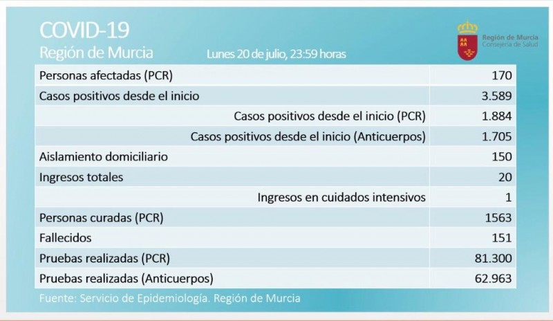 <span style='color:#780948'>ARCHIVED</span> - 14 new cases bring Murcia Covid total to 170 on Tuesday