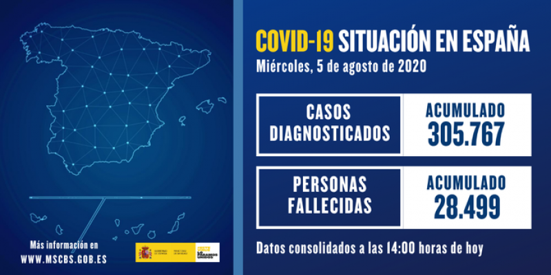 <span style='color:#780948'>ARCHIVED</span> - 1772 new Covid positives in Spain on Wednesday and 2,953 in last 24 hours