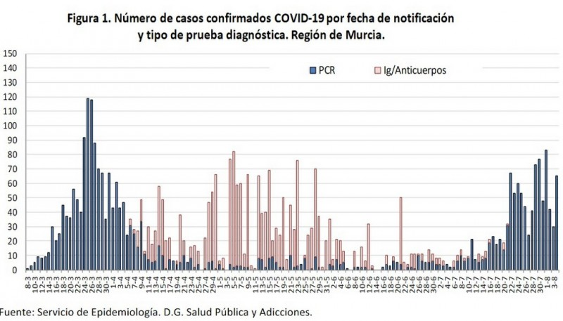 <span style='color:#780948'>ARCHIVED</span> - 35 Murcian municipalities have reported Covid cases in the last 14 days