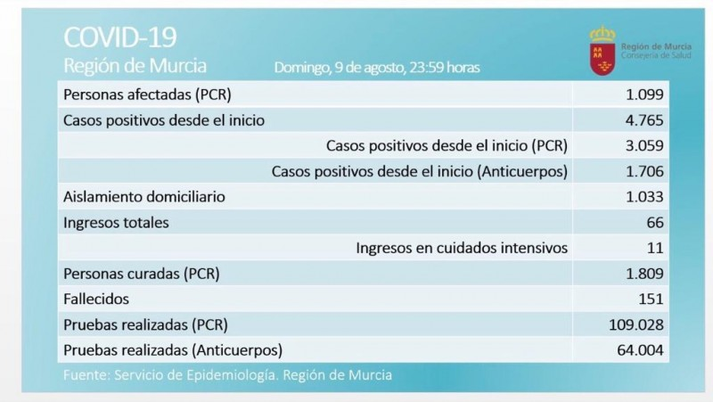 <span style='color:#780948'>ARCHIVED</span> - Cases in Murcia rise to 1099 with 40 new positives