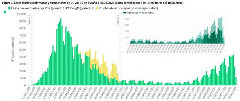 <span style='color:#780948'>ARCHIVED</span> - More than 8,600 new Covid cases in Spain across the weekend