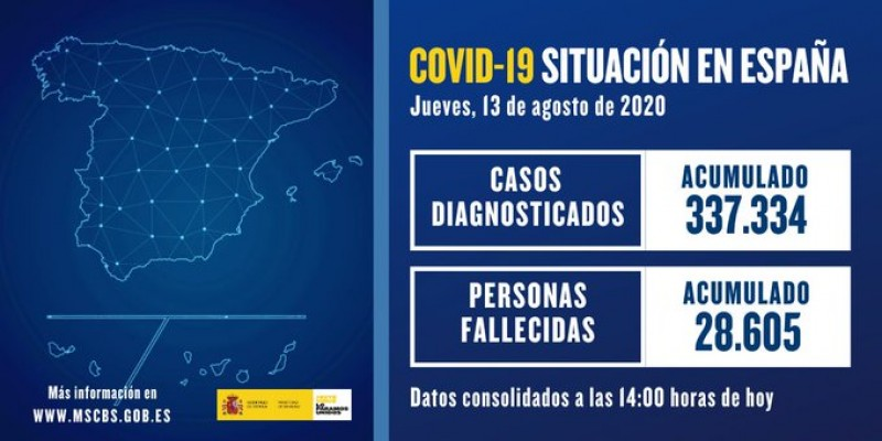 <span style='color:#780948'>ARCHIVED</span> - 2,935 new Covid diagnoses in Spain on Thursday; 7,550 more cases than yesterday