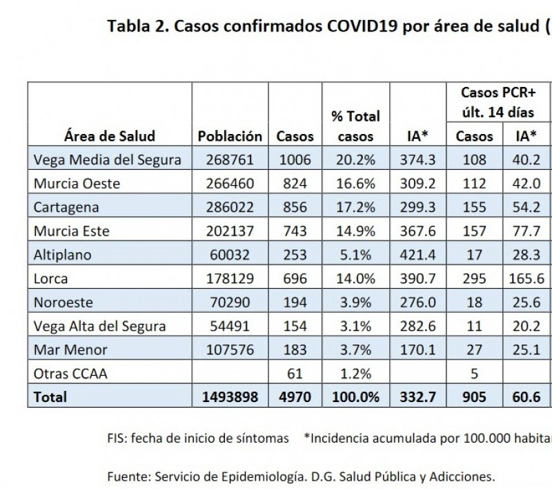 <span style='color:#780948'>ARCHIVED</span> - Distribution of Covid cases by municipality for the Region of Murcia this week