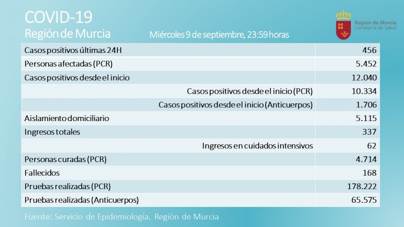 <span style='color:#780948'>ARCHIVED</span> - 456 new covid cases and 3 deaths; a new daily record for Murcia Region