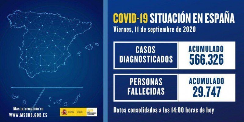 <span style='color:#780948'>ARCHIVED</span> - Cases of covid in Spain increase by 12,183 in 24 hours; Friday 11th September