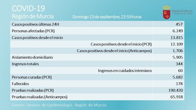 <span style='color:#780948'>ARCHIVED</span> - 457 new covid cases and 3 fatalities; another record number of cases for Murcia