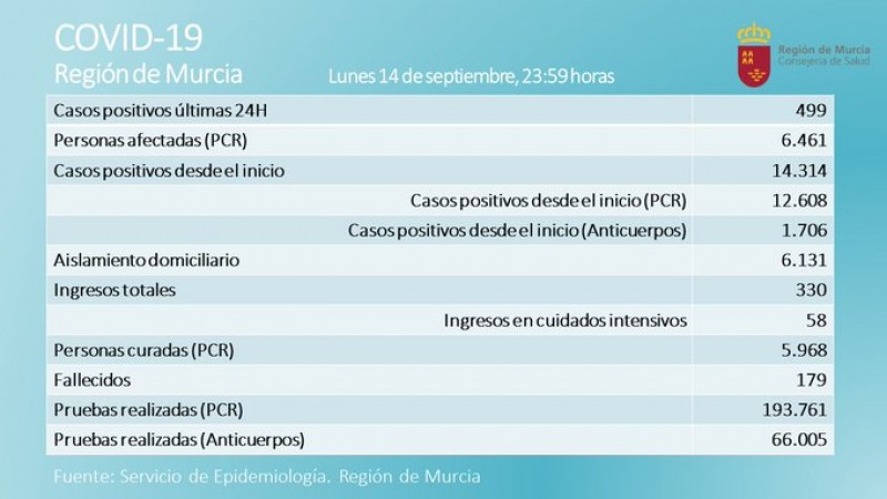 <span style='color:#780948'>ARCHIVED</span> - Coronavirus in Murcia: 499 new cases and one death in the last 24 hours