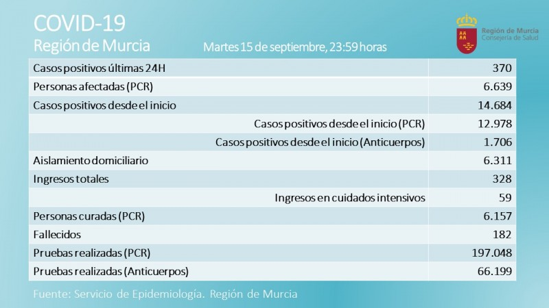 <span style='color:#780948'>ARCHIVED</span> - 3 deaths, 370 new cases; coronavirus Murcia 16th September