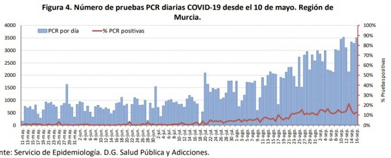 <span style='color:#780948'>ARCHIVED</span> - Five deaths and 447 positives; Coronavirus Region of Murcia 17th September