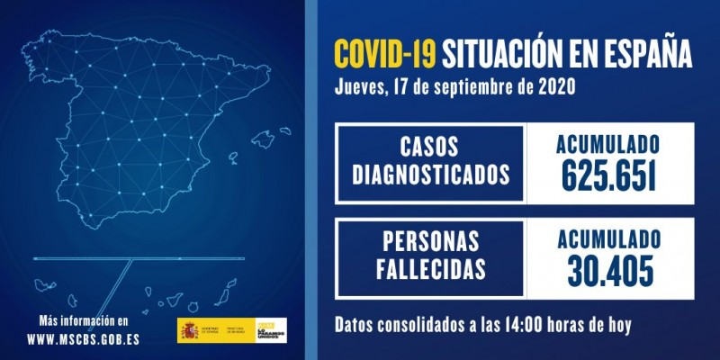 <span style='color:#780948'>ARCHIVED</span> -  162 deaths and 11,291 new cases in 24 hours; Spain coronavirus 17th September