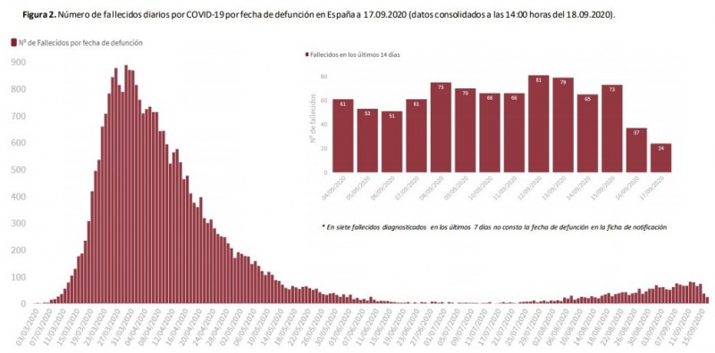 <span style='color:#780948'>ARCHIVED</span> - Covid cases in Spain rise by 14,389 in the last 24 hours, with 90 deaths