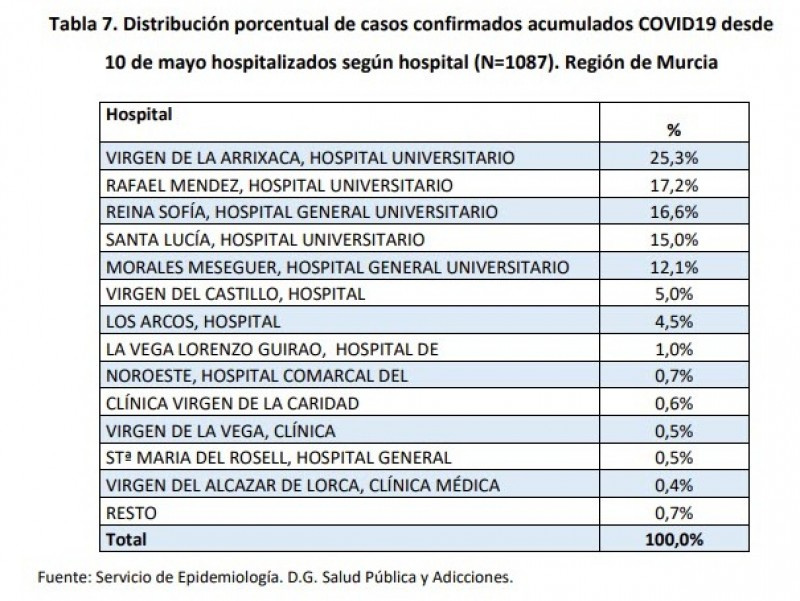 <span style='color:#780948'>ARCHIVED</span> -  445 new cases and 2 deaths; Murcia region coronavirus Thursday 24th September