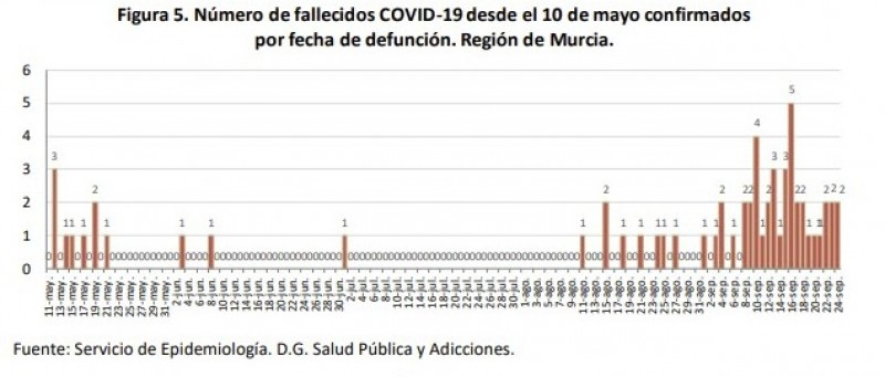 <span style='color:#780948'>ARCHIVED</span> - Murcia Region reaches 200 deaths and 8,000 active covid cases