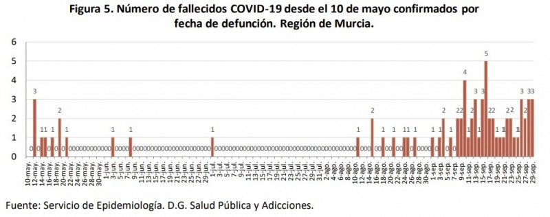 <span style='color:#780948'>ARCHIVED</span> - 3 deaths and 352 new covid cases; Murcia Wednesday 30th