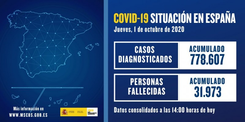 <span style='color:#780948'>ARCHIVED</span> - Number of covid cases in Spain increase by 9,419 on October 1st