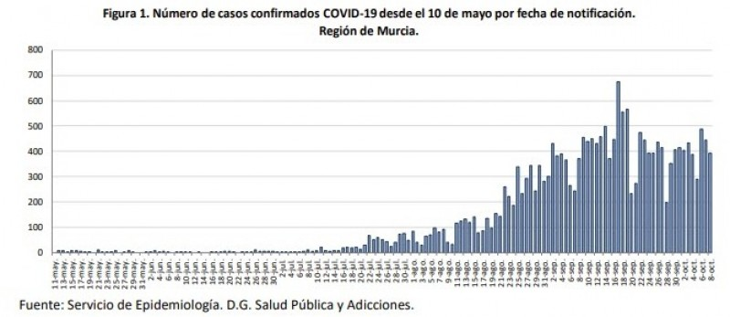 <span style='color:#780948'>ARCHIVED</span> - 393 new cases of coronavirus and 3 deaths; Region of Murcia Friday 9th October
