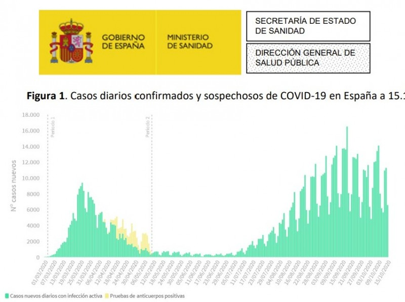 Just under 75,000 new covid cases in Spain this week; Friday 16th October