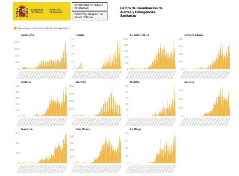 <span style='color:#780948'>ARCHIVED</span> -   Spain passes the 1 million coronavirus cases mark on October 21st
