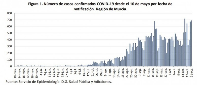 <span style='color:#780948'>ARCHIVED</span> - 689 new cases and three deaths in 24 hours; Murcia covid update 22nd October