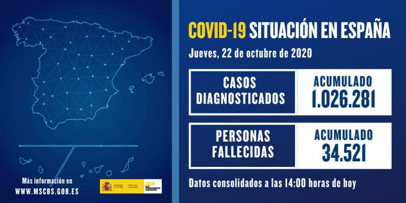 20,986 cases of Coronavirus in Spain on Thursday 22nd; a new record