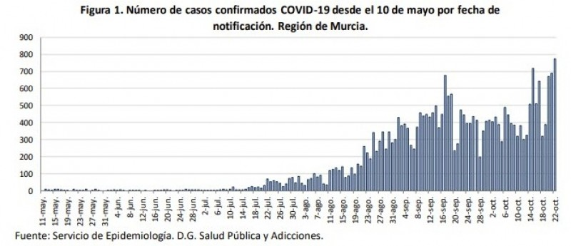 <span style='color:#780948'>ARCHIVED</span> - 775 cases and six deaths; Record number of new cases for Murcia Region in the last 24 hours