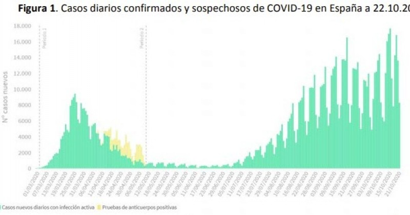 <span style='color:#780948'>ARCHIVED</span> -   Covid cases in Spain increase by 19,851 and deaths by 231 in 24 hours