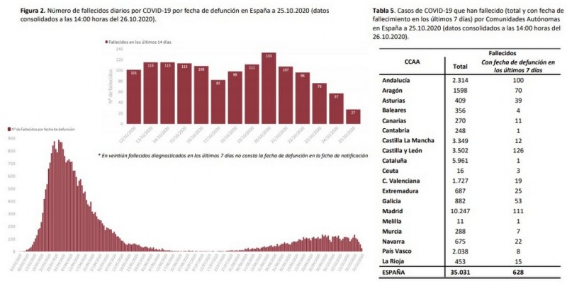 <span style='color:#780948'>ARCHIVED</span> - 52,188 new cases of Covid in Spain over the weekend