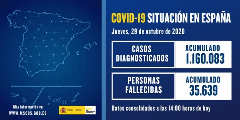 <span style='color:#780948'>ARCHIVED</span> -  New record increase of 23,850 new cases of covid in Spain during last 24 hours
