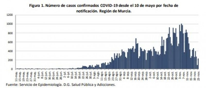 <span style='color:#780948'>ARCHIVED</span> - 231 cases and 10 deaths; Covid update Murcia Region Tuesday 24th November