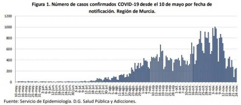 <span style='color:#780948'>ARCHIVED</span> - 11 fatalities, but number of new cases continues to fall; Murcia Wednesday 25th