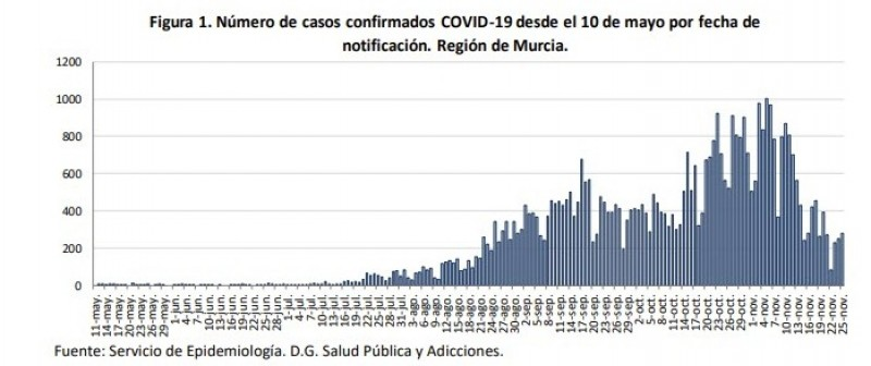 <span style='color:#780948'>ARCHIVED</span> - 280 new cases and 9 fatalities; Murcia Region covid update Thursday 26th