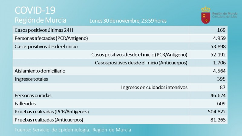 <span style='color:#780948'>ARCHIVED</span> - 169 new positives and 4 deaths; Covid data 1st December Region of Murcia