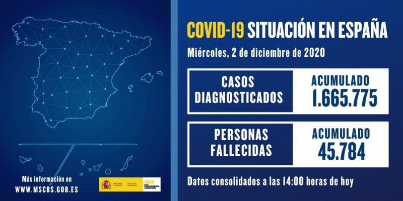 <span style='color:#780948'>ARCHIVED</span> - 9,931 new cases and 273 deaths; Coronavirus Spain Wednesday 2nd
