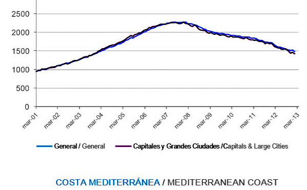 Spanish property prices still falling