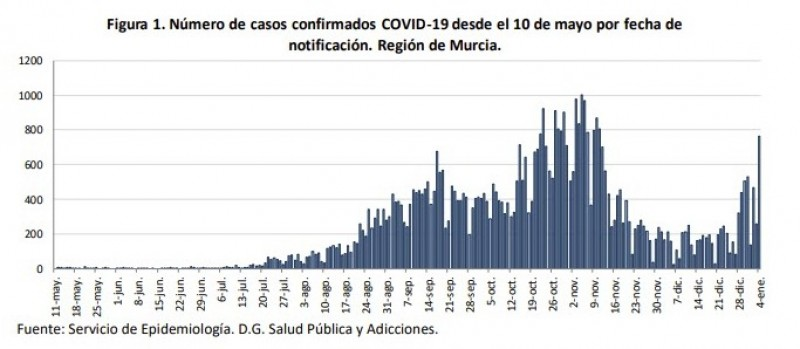 <span style='color:#780948'>ARCHIVED</span> - Sudden surge in new covid cases across Murcia Region; 765 in the last 24 hours. Tuesday 5th Jan