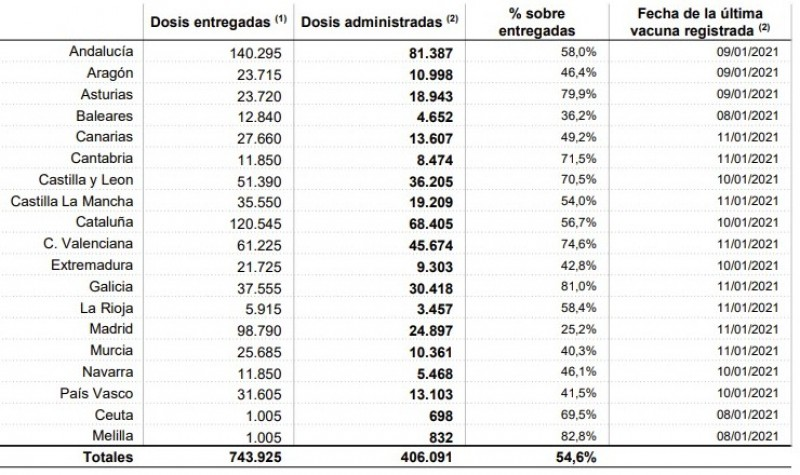 <span style='color:#780948'>ARCHIVED</span> - Covid vaccine rollout rate in Murcia and across Spain still sluggish