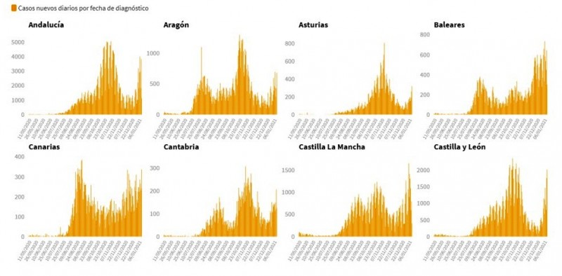 <span style='color:#780948'>ARCHIVED</span> - New Covid record in Spain with almost 39,000 new cases on Wednesday