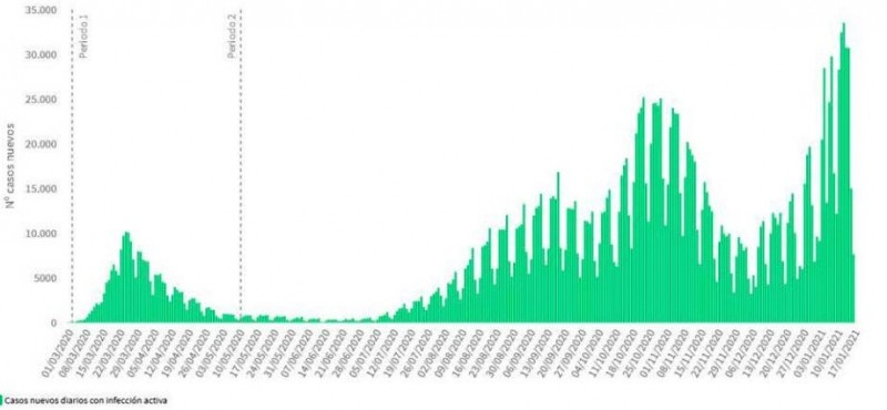 <span style='color:#780948'>ARCHIVED</span> - Record weekend with 84,000 new cases in Spain reported
