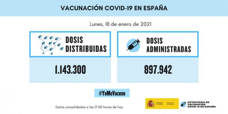 Spanish vaccination programme gathers momentum; almost 130,000 doses administered over the weekend