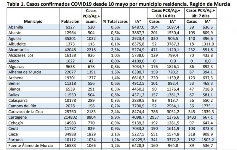 <span style='color:#780948'>ARCHIVED</span> - 19 deaths as hospitalisations pass 1,000; Murcia region Covid Friday 22nd
